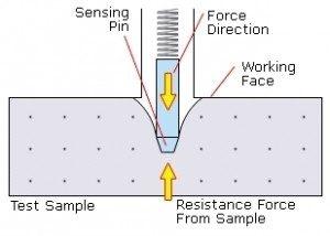 Mô tả thí nghiệm đo độ cứng